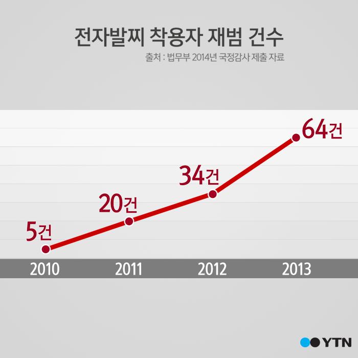 [한컷뉴스] 발목에 차고 버젓이 성범죄 '전자발찌는 액세서리?'
