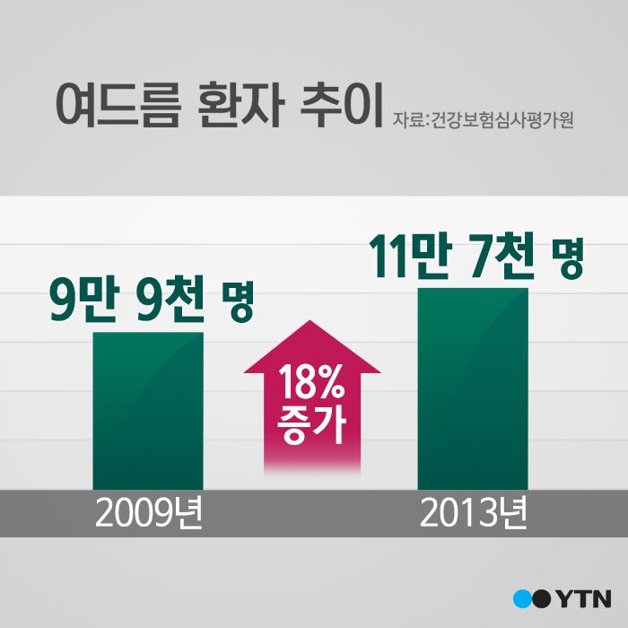 [한컷뉴스] 청춘의 꽃 여드름? 절반 이상 '성인 여성'