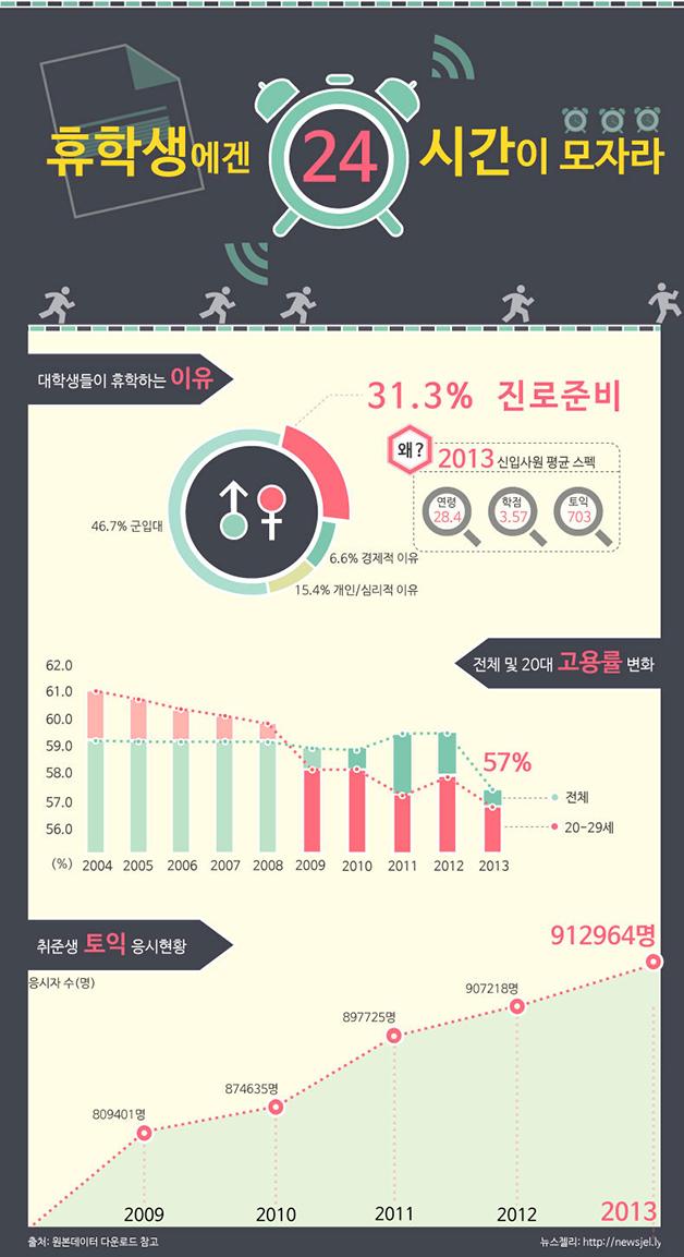 [한컷뉴스] 휴(休)학생은 쉴 수 없다