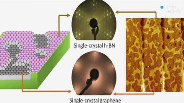 세계에서 가장 얇은 반도체 개발 성공...두께 0.25나노미터