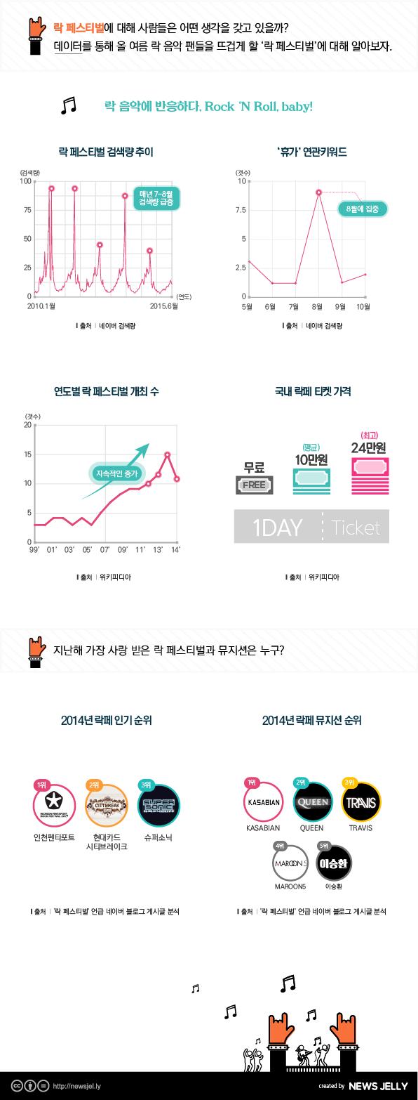 [한컷뉴스] '여름은 열정' 최고의 락 페스티벌·뮤지션은?