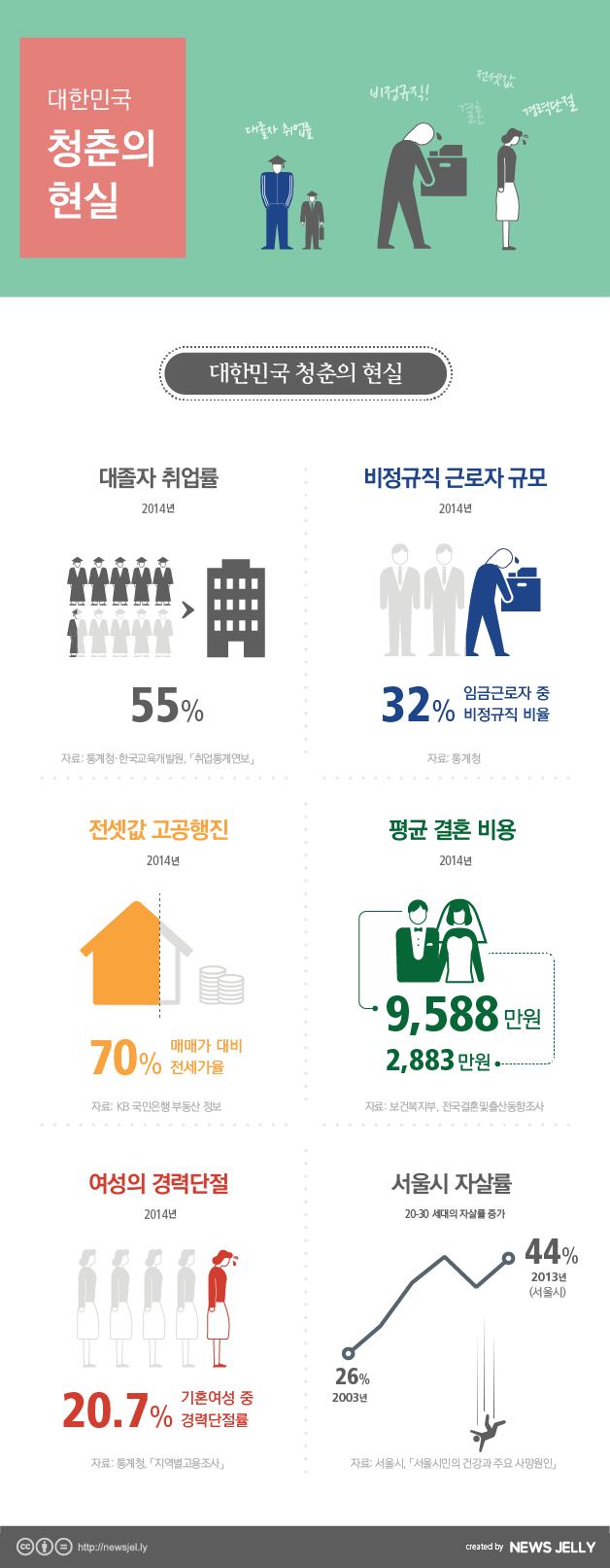 [한컷뉴스] 88만 원 세대부터 5포 세대까지 '대한민국 청춘의 현실'