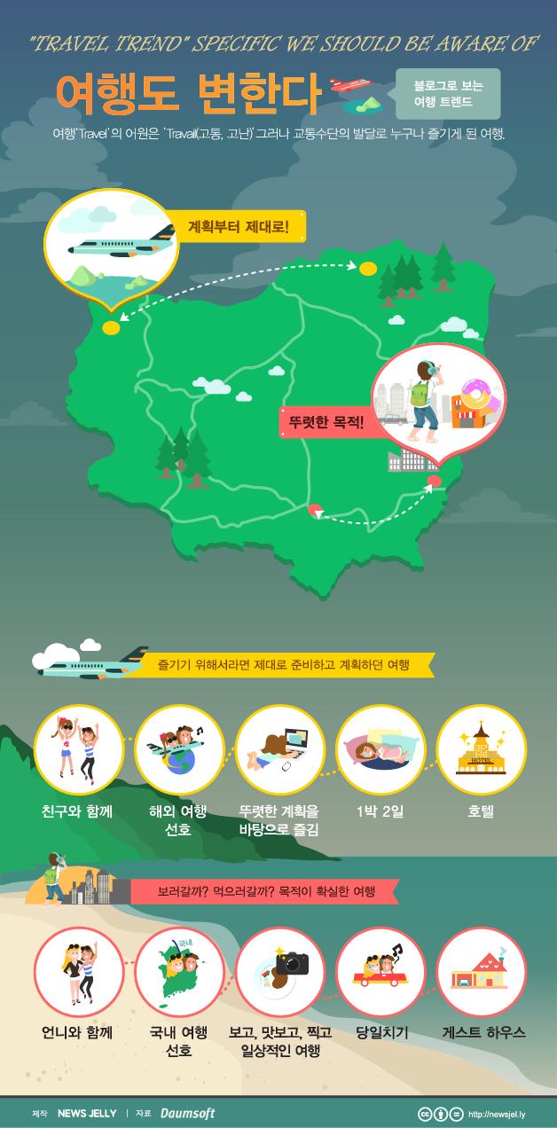 [한컷뉴스] '보러 갈까 먹으러 갈까?' 요즘 여행 트랜드
