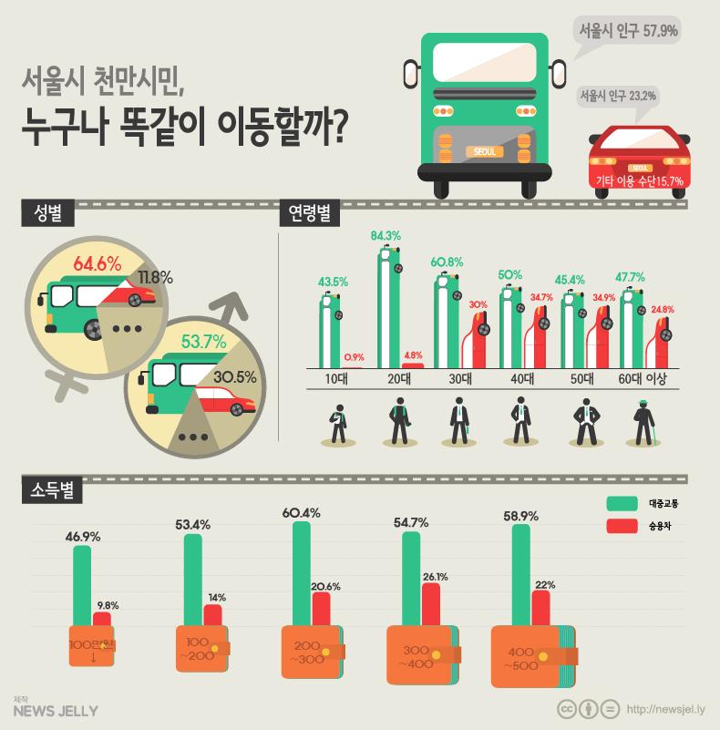 [한컷뉴스] 서울 천만시민, 누구나 똑같이 이동할까?