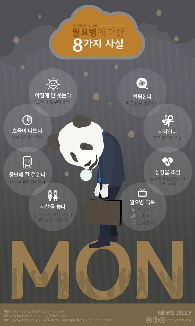 [한컷뉴스] '아 또 월요일이야?' 월요일이 괴로운 이유