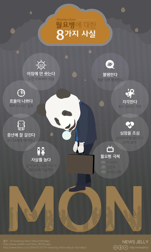 [한컷뉴스] 월요병에 대한 8가지 놀라운 진실