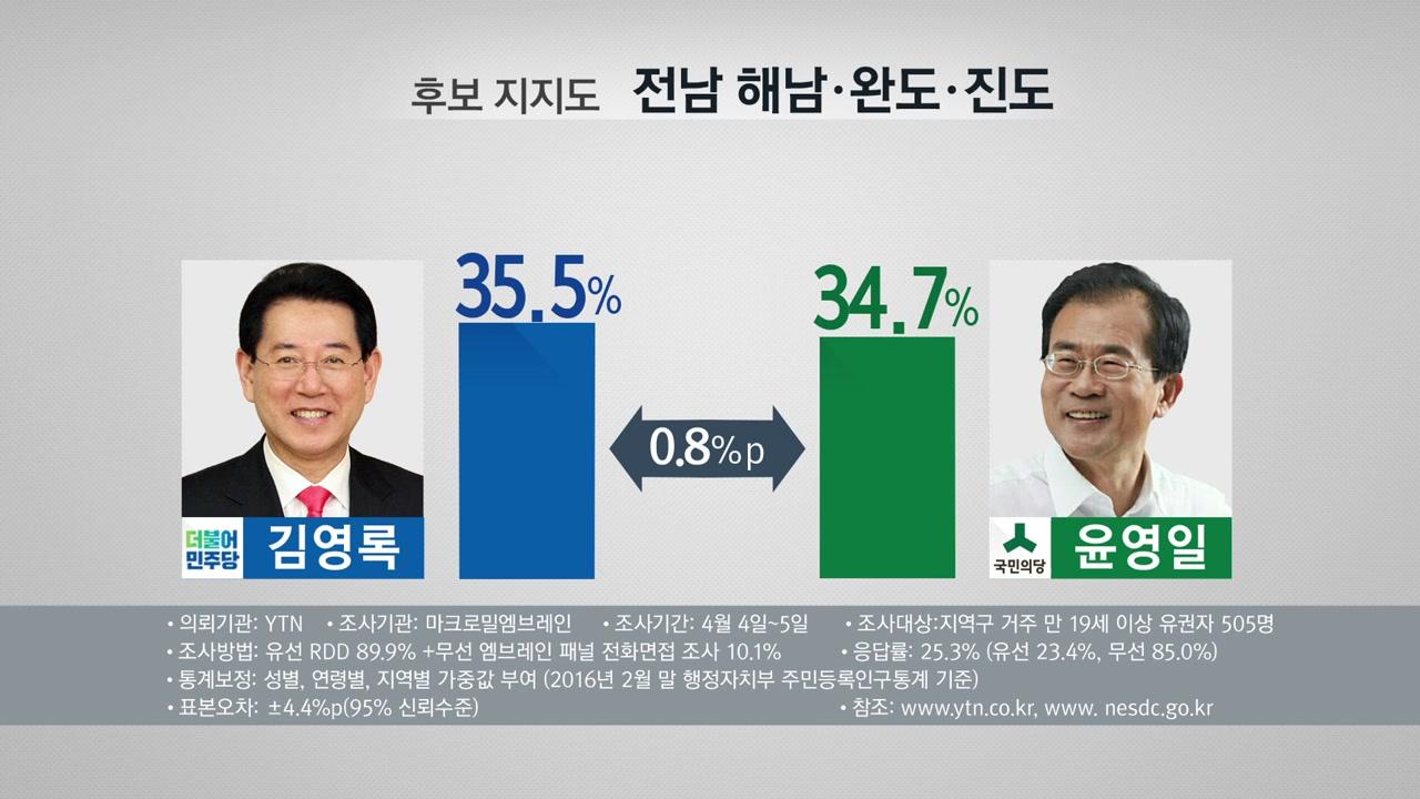 [여론조사] 야당 텃밭 '호남'...더민주-국민 치열한 접전