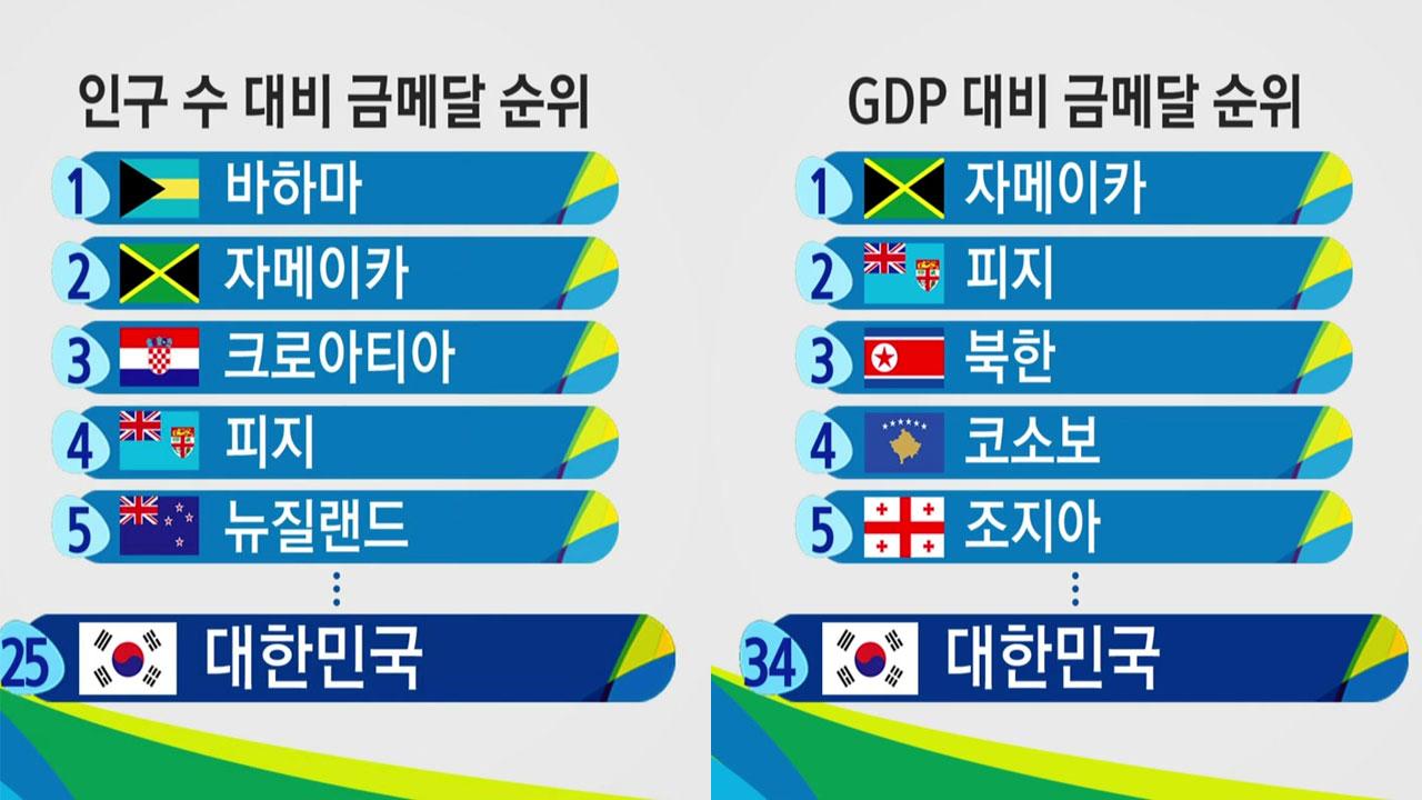 인구·GDP로 뒤집어 본 올림픽 순위