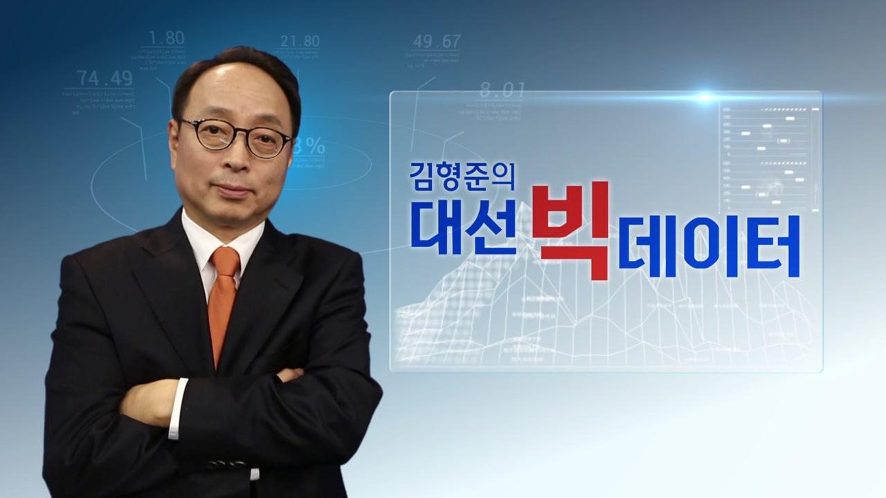 [김형준의 대선 빅데이터] 연령대별 투표율에 따른 역대 대선 결과는?
