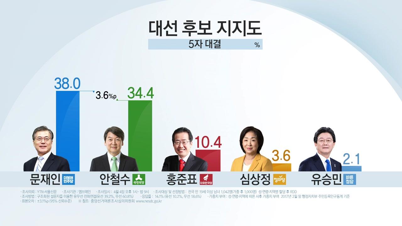 [취재N팩트] 문재인-안철수 양강 구도...엇갈린 희비