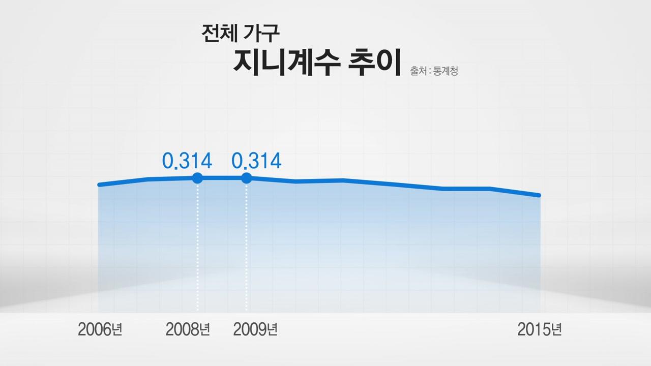 [팩트체크] 지니계수, 노무현 대통령 때 가장 높았다?