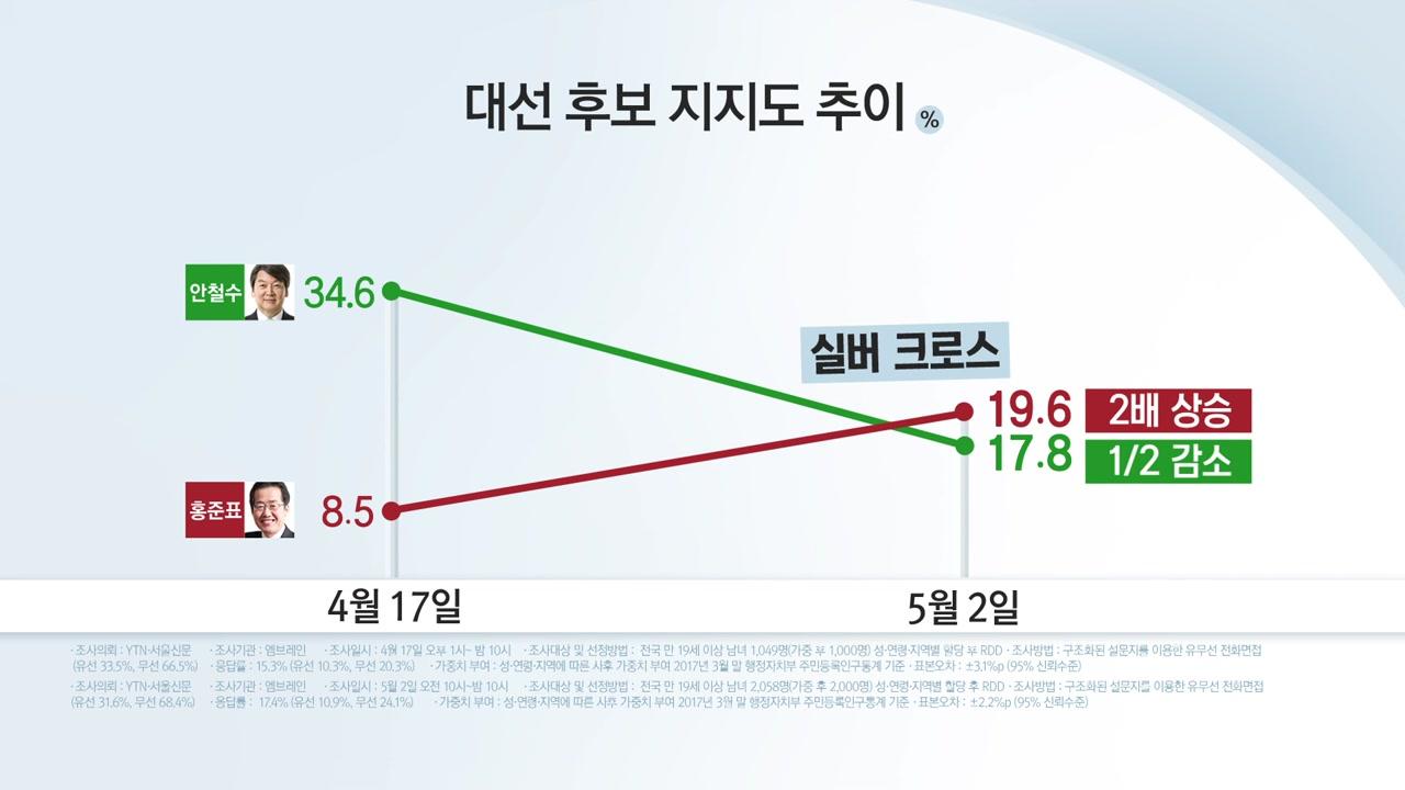 홍준표 '상승'·안철수 '하락'...지지율 교차