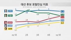 [김형준의 대선 빅데이터] 문재인, 이번 대선에서 승리 요인은?