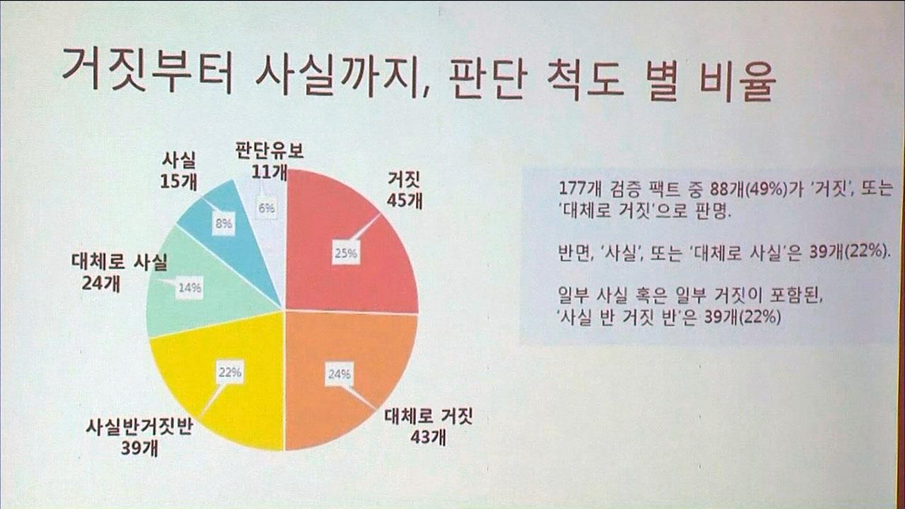 """""""19대 대선후보 발언 팩트체크...절반이 거짓"""""""