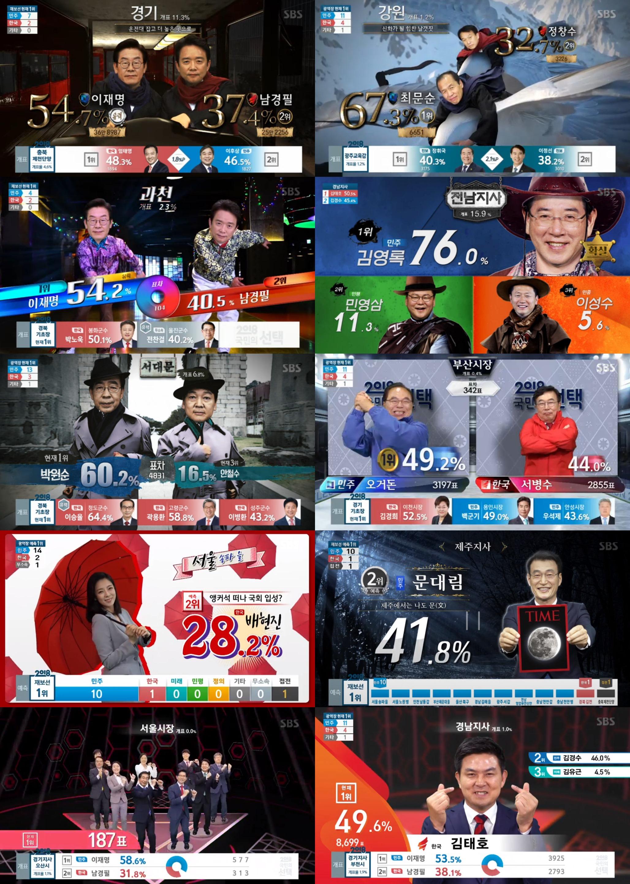 """""""예능보다 재밌네""""...SBS 선거방송, 2049 시청률 1위"""