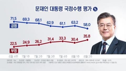 """""""국정 지지율 취임 뒤 최저""""...靑, 민생 재점검"""