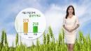[날씨] 서울 27일 만에 열대야 해소, 한풀 꺾인 폭염