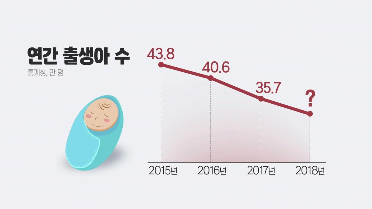 상반기 출생아 17만 천 명으로 역대 최소