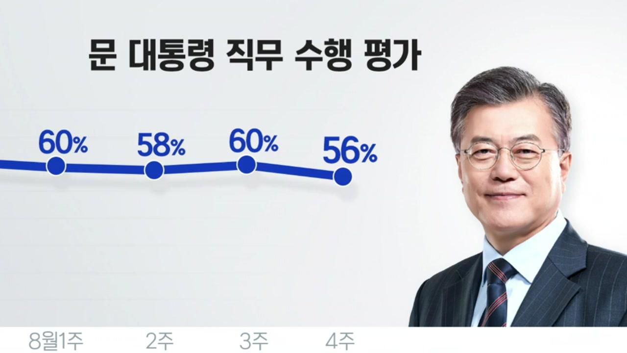 '고용·분배 쇼크'에 文 대통령 지지율 50%대 중반