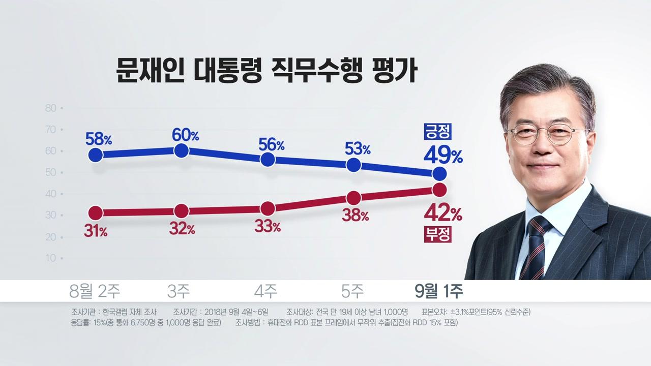 연쇄 경제 악재...문재인 대통령 지지율 첫 50%선 붕괴