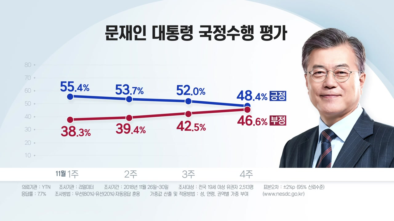 文 대통령 지지율 '최저'...한국당 2년 만에 '최고'