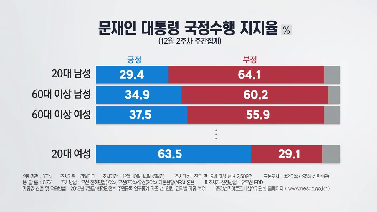 [더뉴스 - 더여론] 20대 남성, 문재인 정부의 핵심지지층→핵심반대층으로