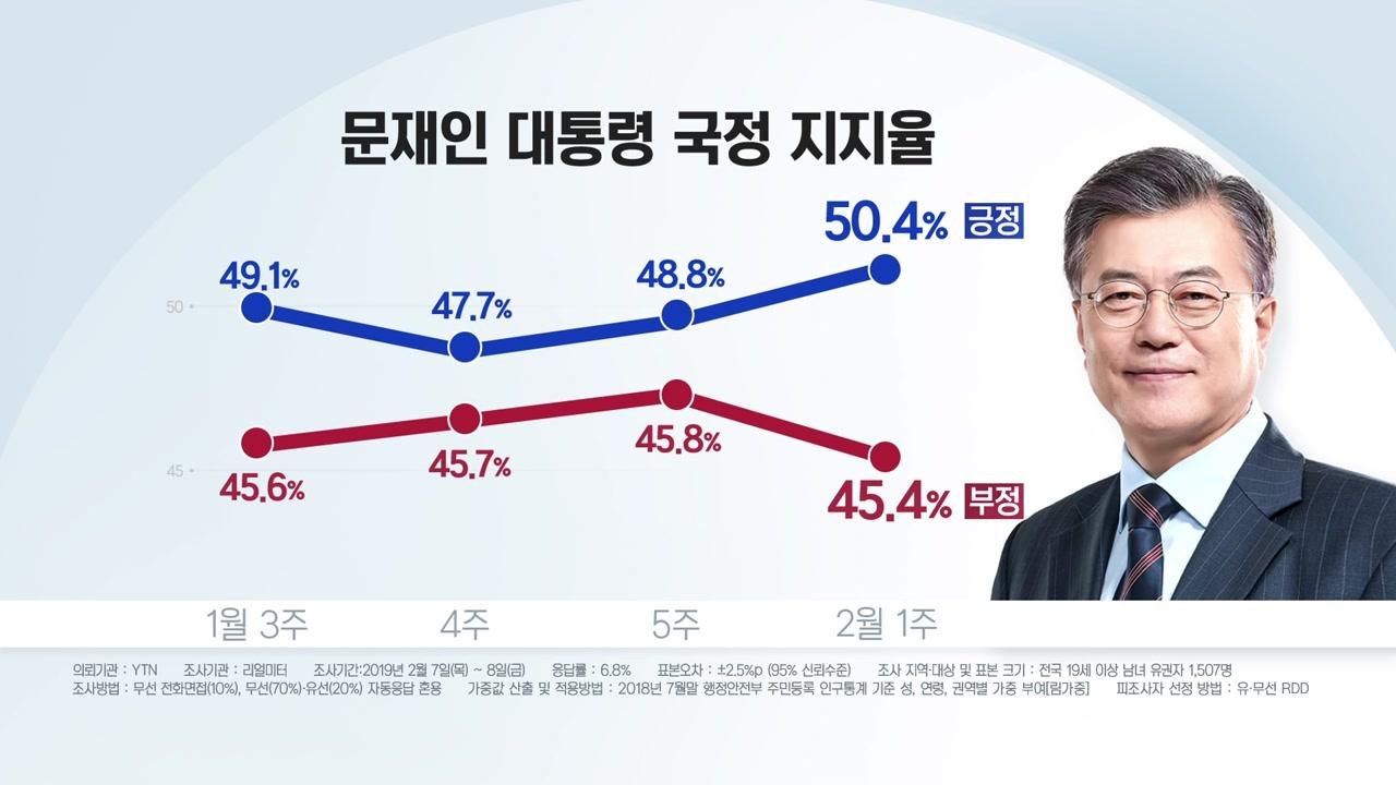 문재인 대통령 지지율, 11주 만에 50%대 회복