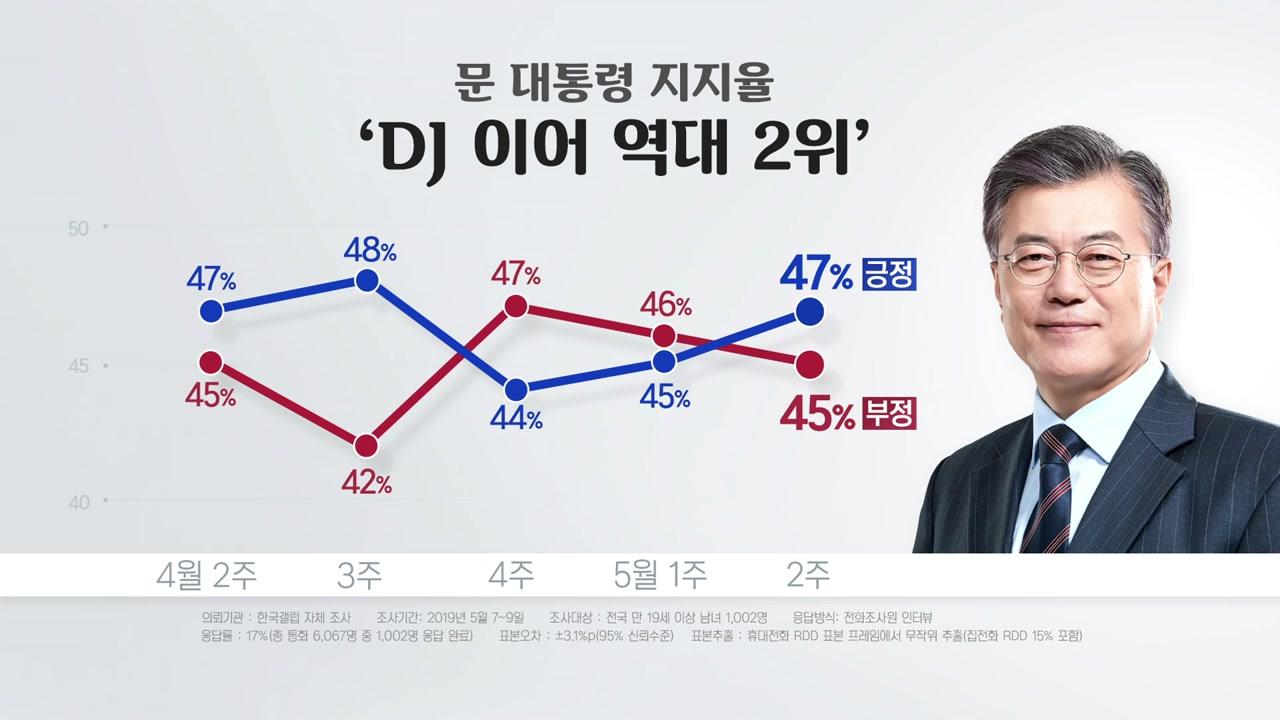 文 정부 2년...국정 지지율 '좋거나 혹은 나쁘거나'
