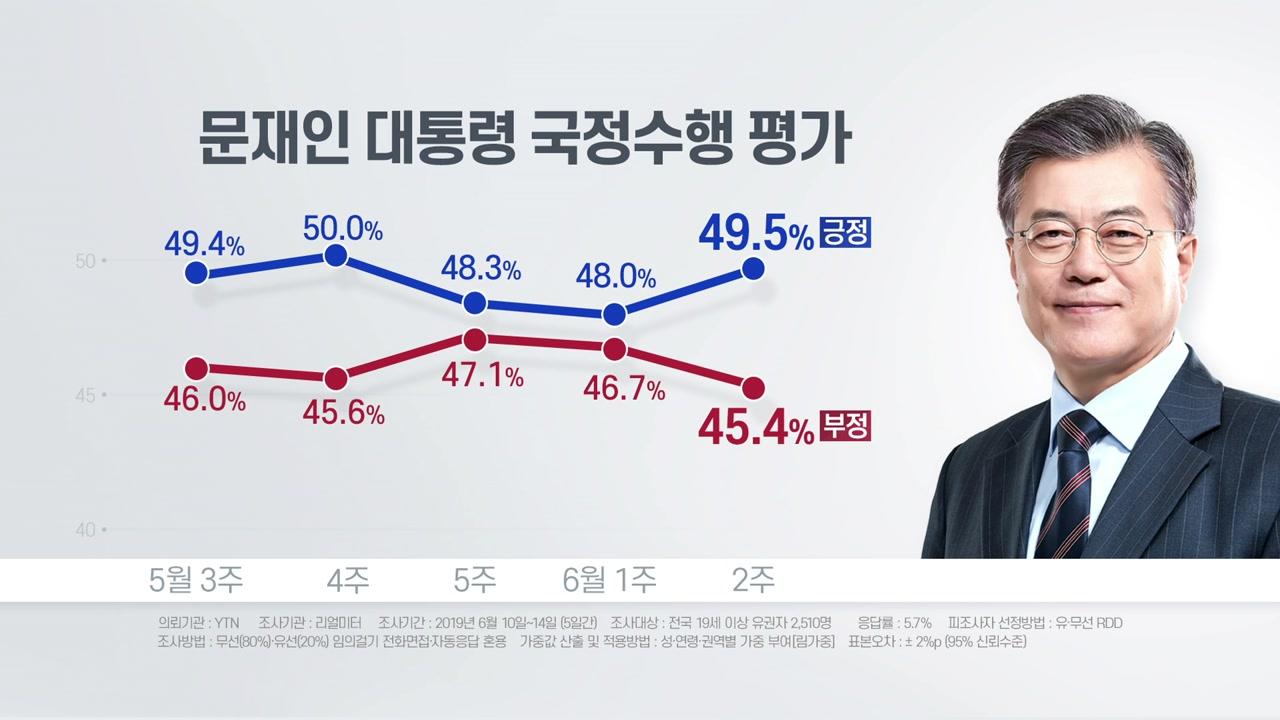 """리얼미터 """"文대통령 지지율 49.5%...민주당 41% 한국당 31%"""""""