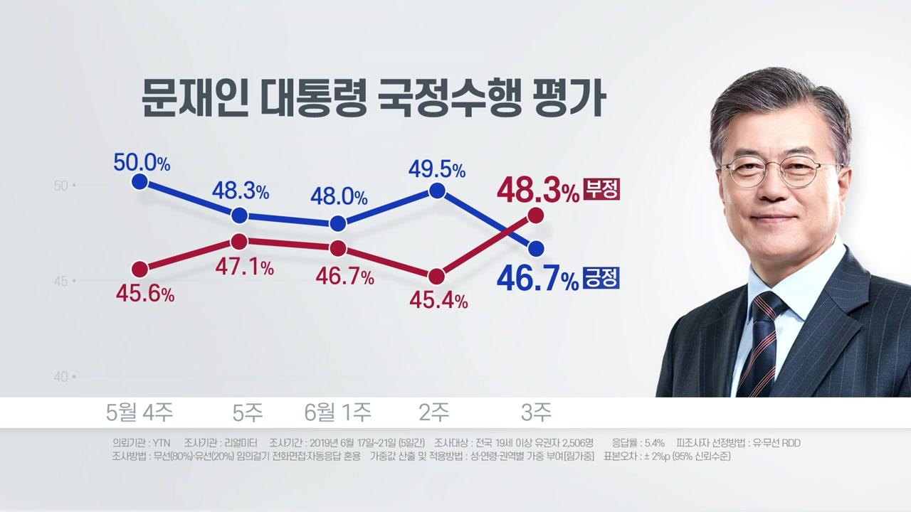 """리얼미터 """"文대통령 평가, 부정 48.3% vs 긍정 46.7%"""""""