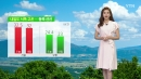 [날씨] 내일도 중서부 무더위 이어져...곳곳 소나기