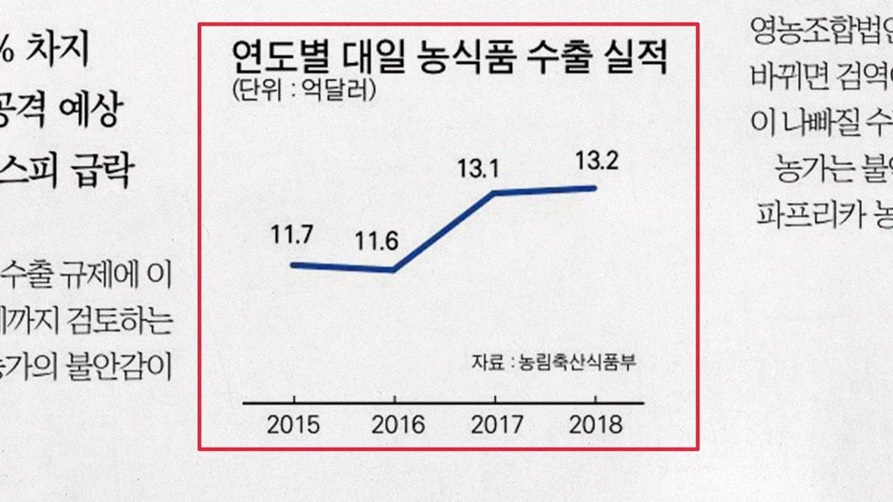[앵커 pick] 일본, 다음 타깃은 한국산 농산물 수입 제재? 外
