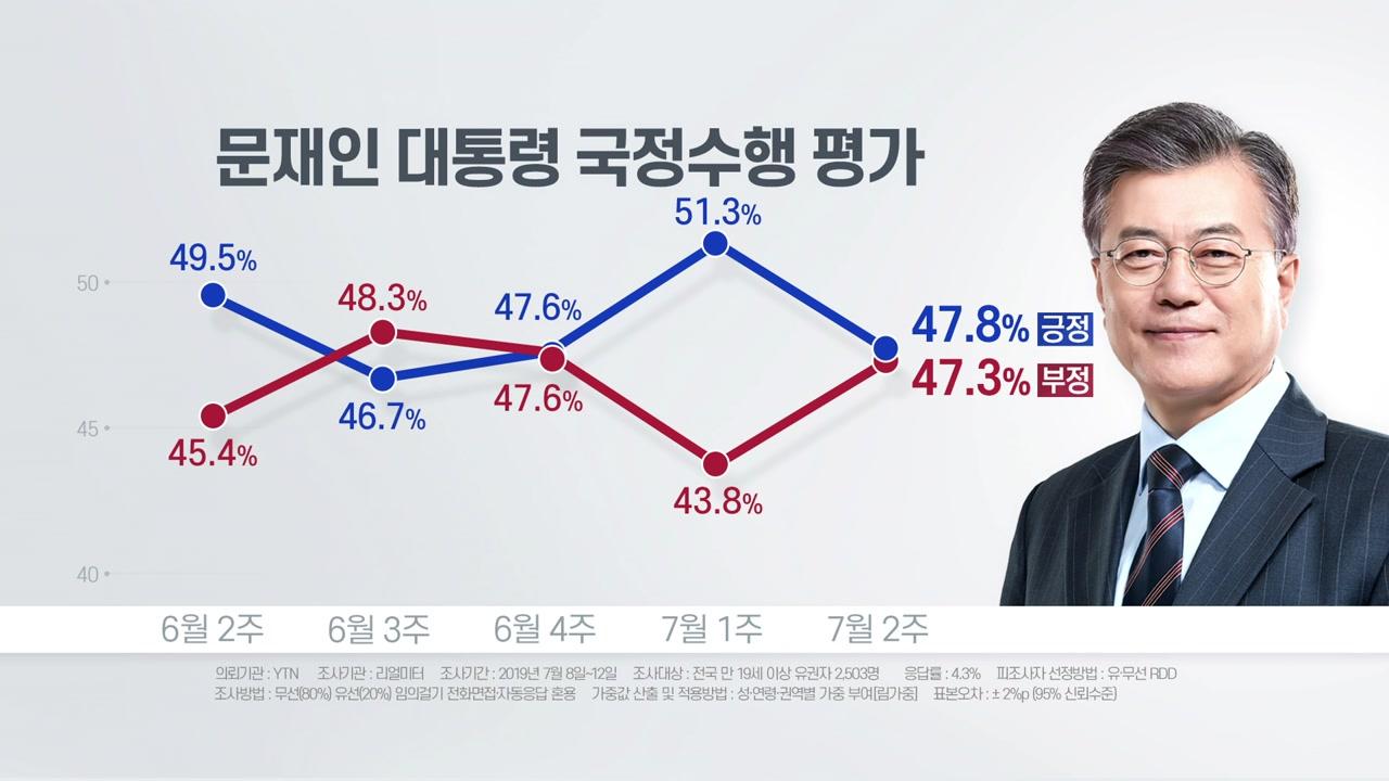 [더뉴스-더여론] 文 지지도, 日 여파로 40% 후반대 기록