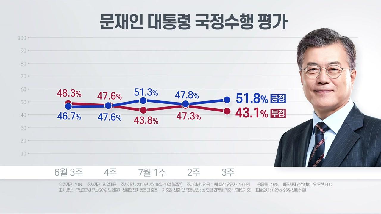 """리얼미터 """"文 지지율 8개월 만에 최고치...단호한 대일 대응 영향"""""""