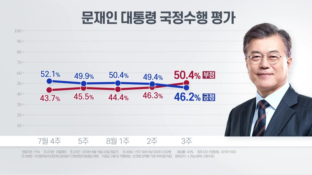 """리얼미터 """"조국 논란에 文 지지율 40% 중반 하락...지소미아 종료는 찬성 우세"""""""