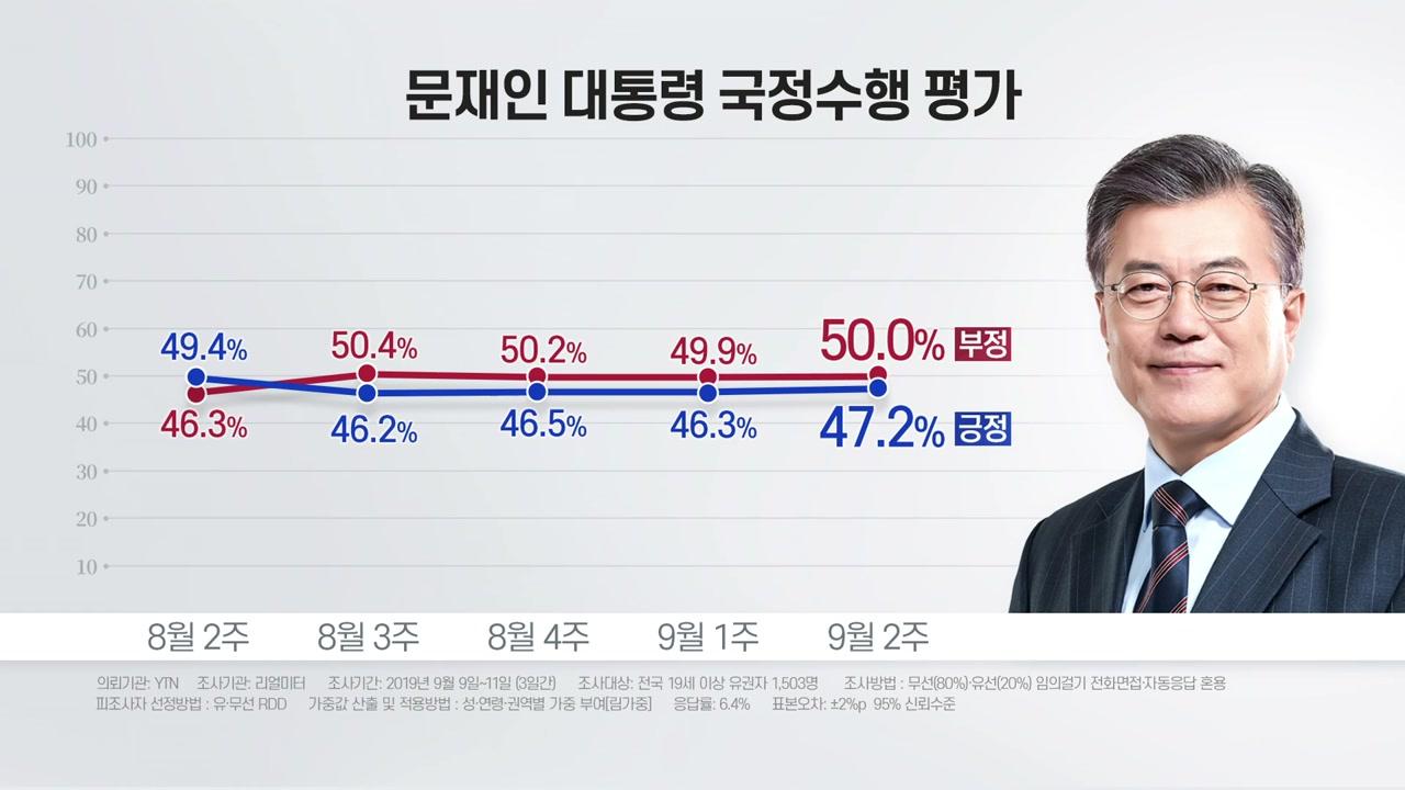 """리얼미터 """"文 대통령 지지율 긍정 47.2% 부정 50%"""""""