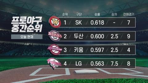 """KBO리그 1위, 아직은 안갯속""…中, 히딩크 감독 경질"