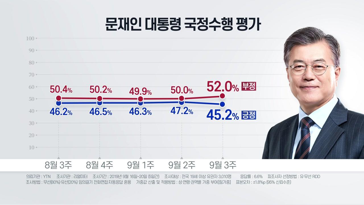 文 대통령 부정 평가 52%...긍정은 45.2%