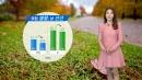 [날씨] 주말 아침 쌀쌀, 낮 선선...일부 미세 '나쁨'