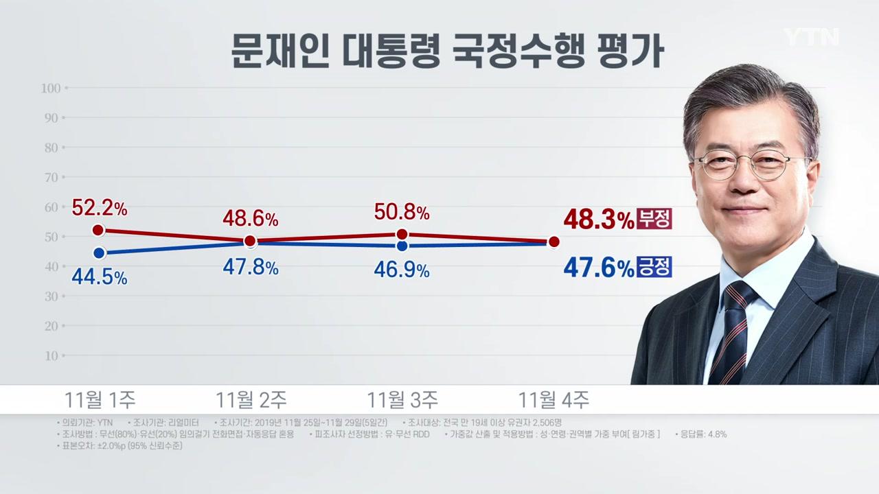 """리얼미터 """"대통령 국정 지지도 소폭 상승...긍정 47.6%·부정 48.3%"""""""