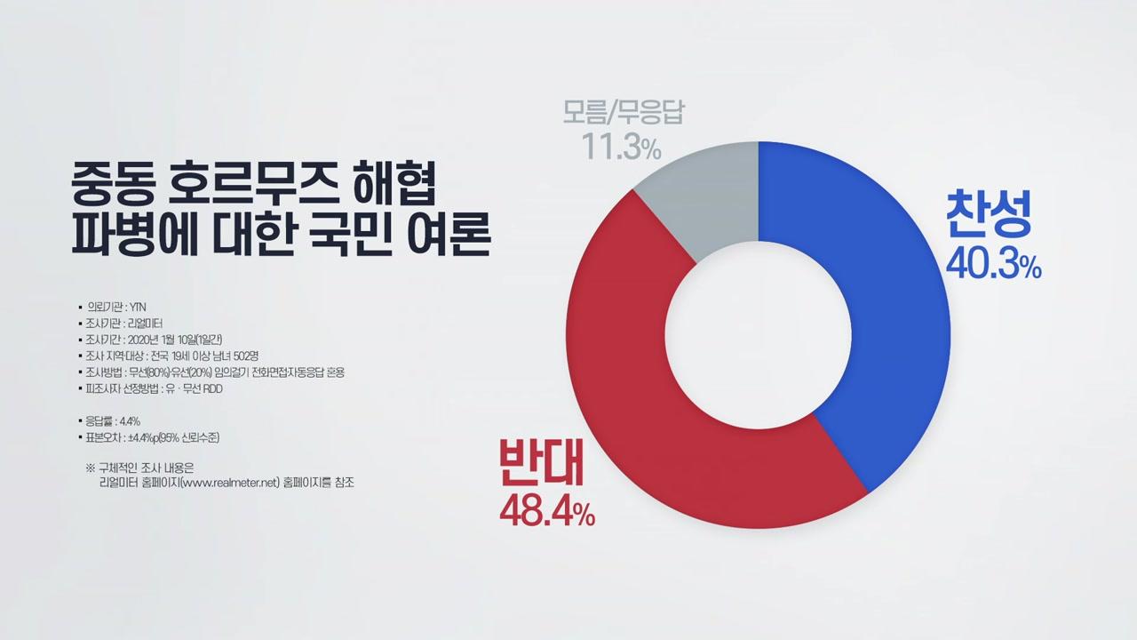 """리얼미터 """"호르무즈 해협 파병, 찬성 40% vs 반대 48%"""""""