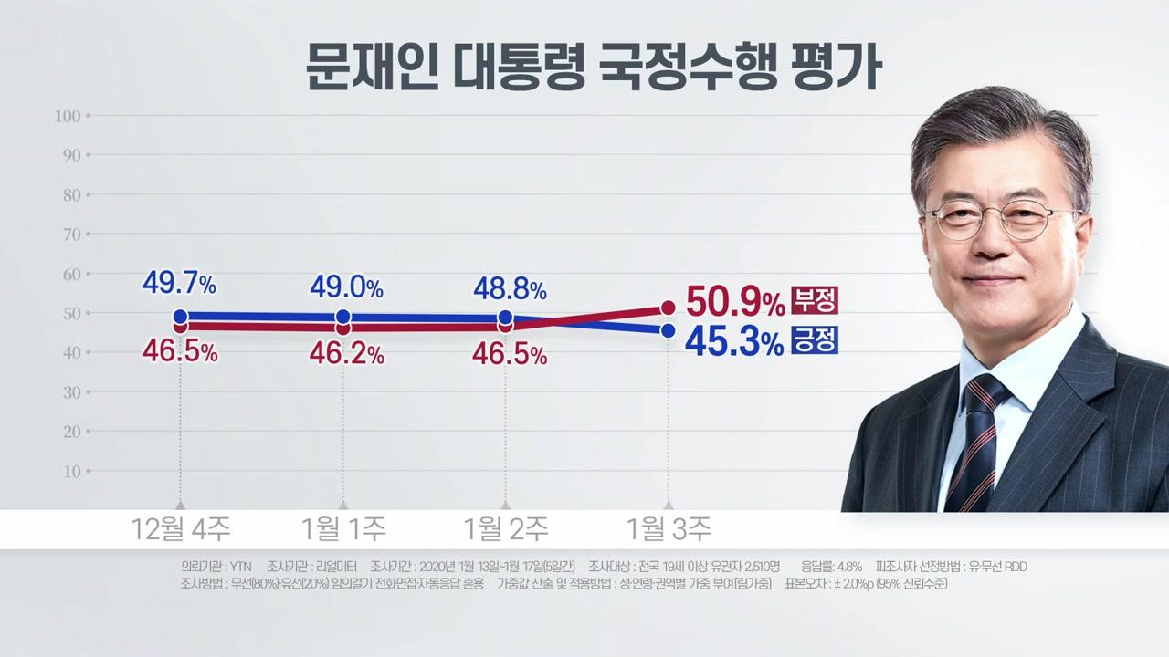 """리얼미터 """"문 대통령 지지율 45.3%...부정평가 역전"""""""