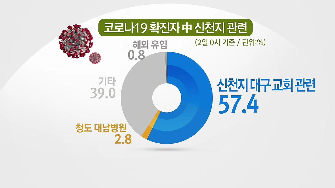코로나19 확진율...신천지 대구교회 '전체 57.4%'