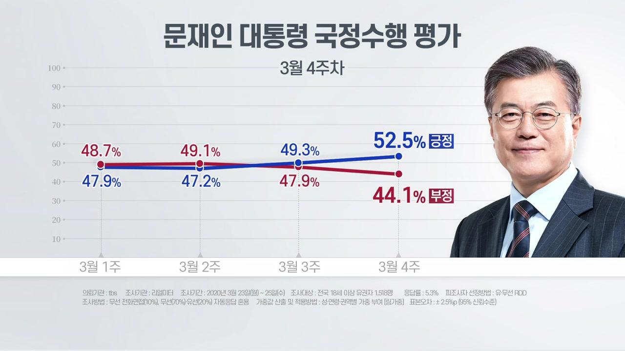 """리얼미터 """"문 대통령 국정지지도 52.5%...1년 4개월 만에 최고치"""""""