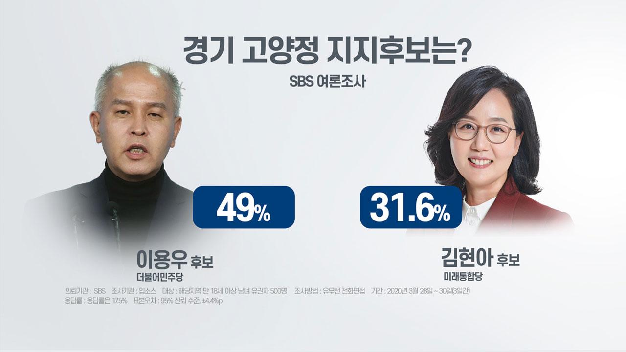 '부동산 이슈' 덮친 고양정, 민심은?...수도권 여론조사