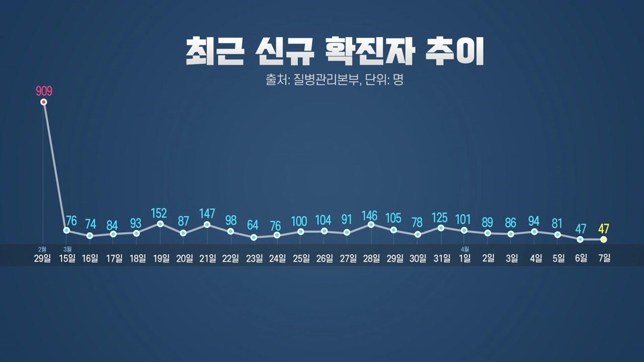 """[뉴스큐] 이틀 연속 50명 이하...""""긍정적 신호지만 지켜봐야"""" 신중한 이유는?"""