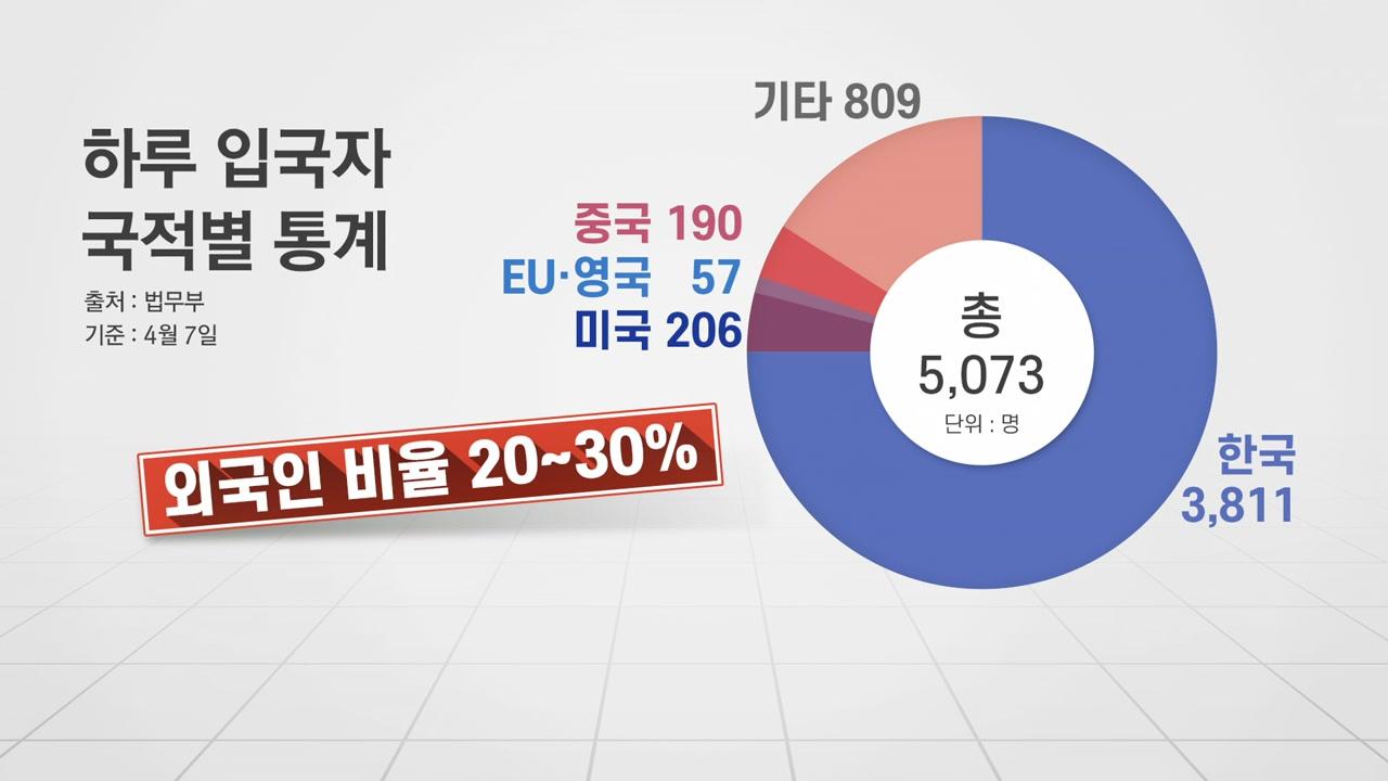 """""""한국 막은 국가 입국 금지""""...80여개 국 비자면제 중단될 듯"""