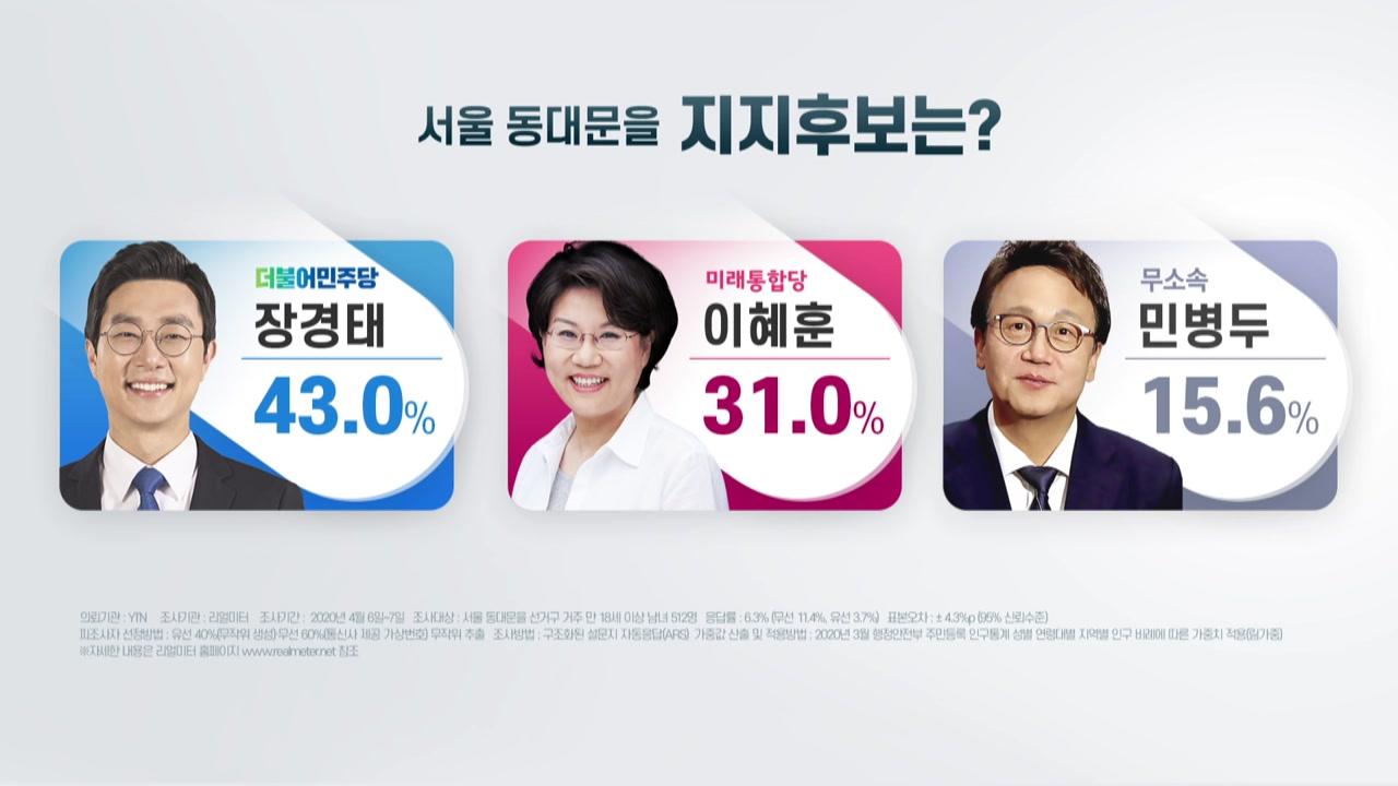 동대문을 장경태 43% 선두...이혜훈 31%·민병두 15%