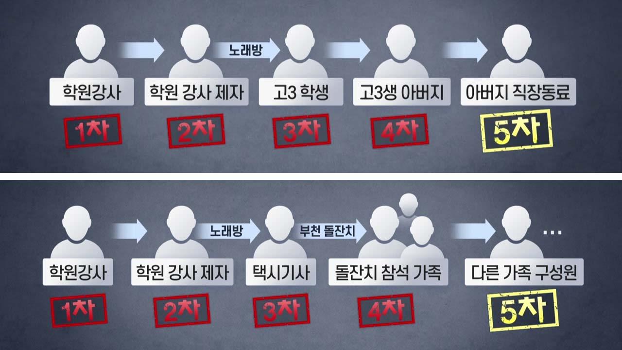"""""""이태원발 5차 감염 2명 확인""""...N차 감염 어디까지?"""