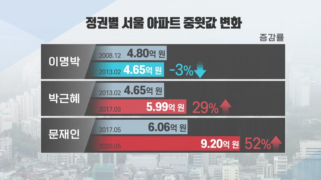 """[뉴스큐] """"집값 상승 前 정권 탓...무능한 정권·장관"""""""